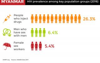 Myanmar HIV HCV coinfection key populations PWID
