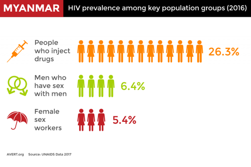 Myanmar HIV HCV coinfection key populations PWID